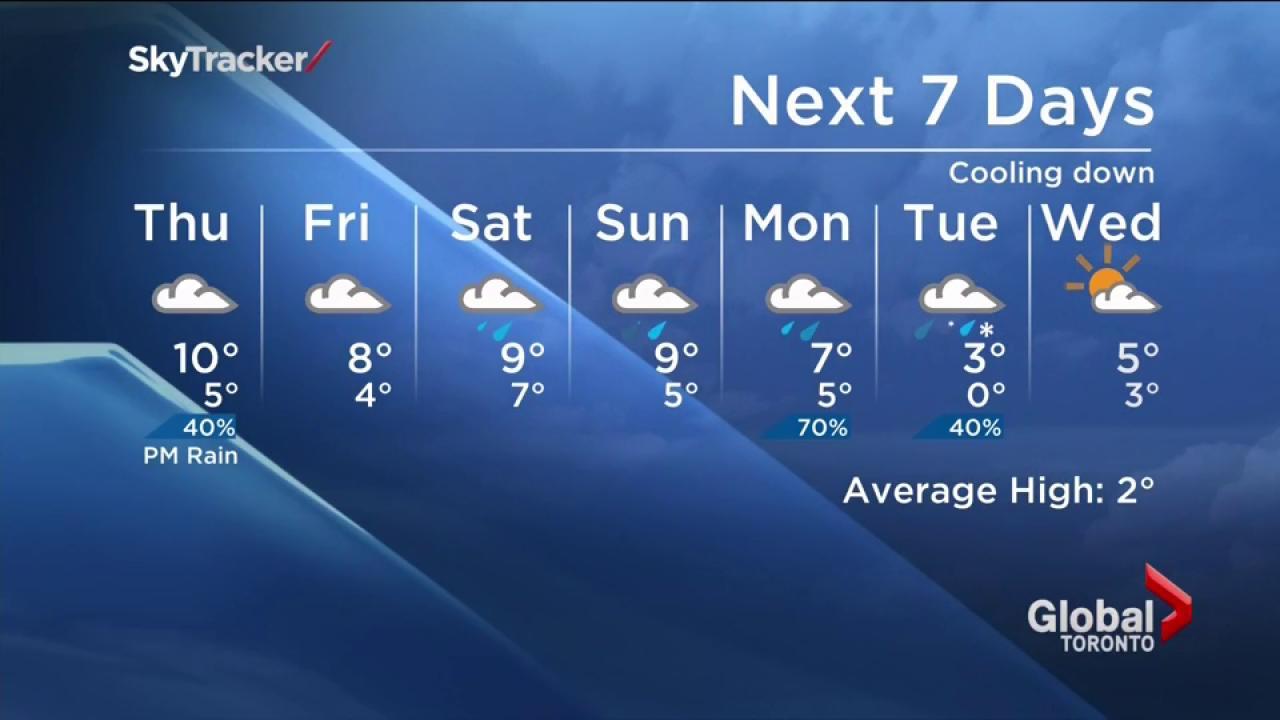 Toronto Weather Forecast: December 9 | Watch News Videos Online
