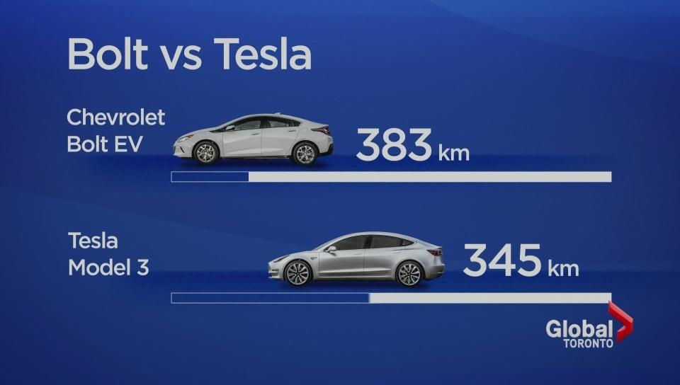 Length Matters Chevy Bolt Beats Tesla Range Watch News Videos Online