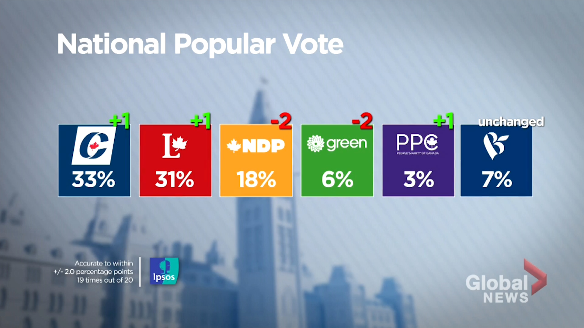 Federal Election 2019 Ipsos Poll Shows Conservative Lead Over Liberals Watch News Videos Online